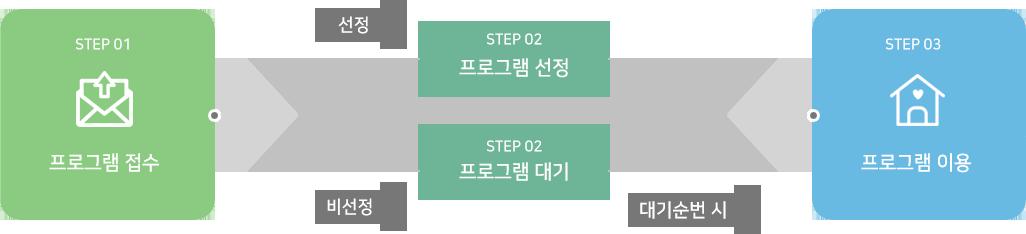 1. 선정 시  : 프로그램 접수 다음 프로그램 선정 다음 프로그램 이용  2. 비선정 시 : 프로그램 접수 다음 프로그램 대기 다음 프로그램 이용